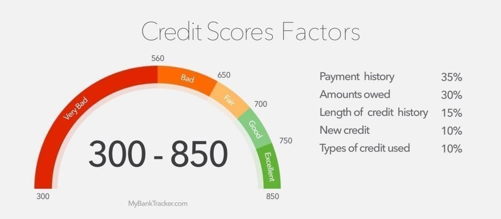 Your credit rating factors