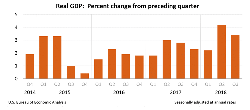 Quarterly GDP Growth