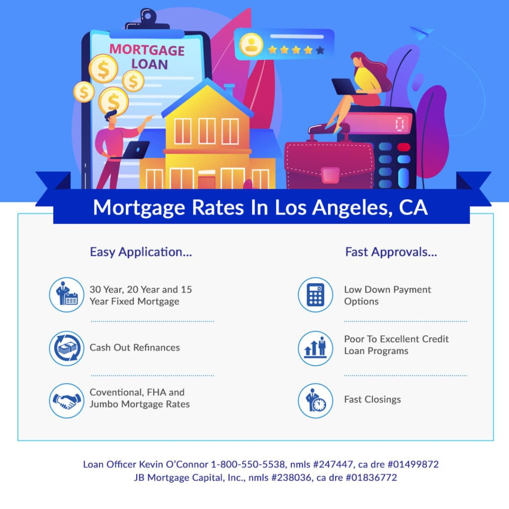 mortgage rates in Los Angeles California