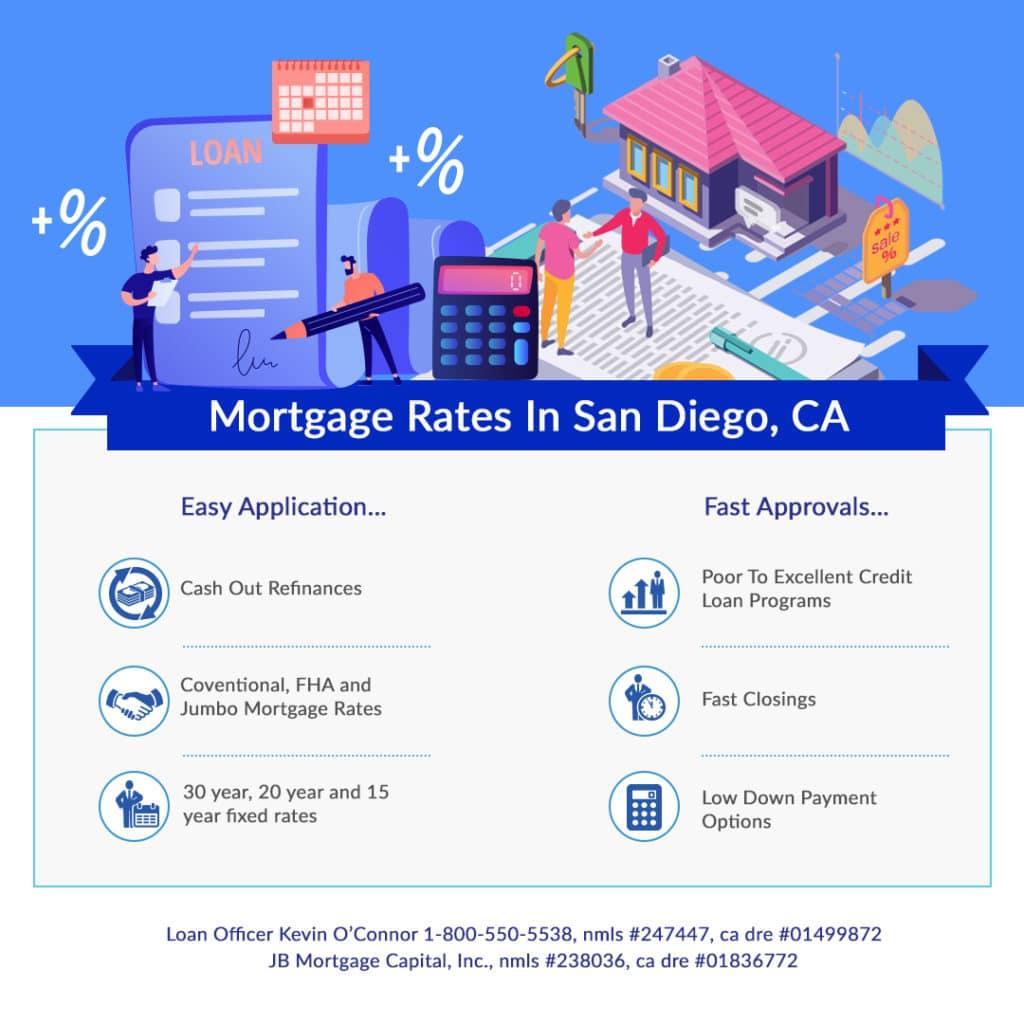 San Diego California mortgage rates