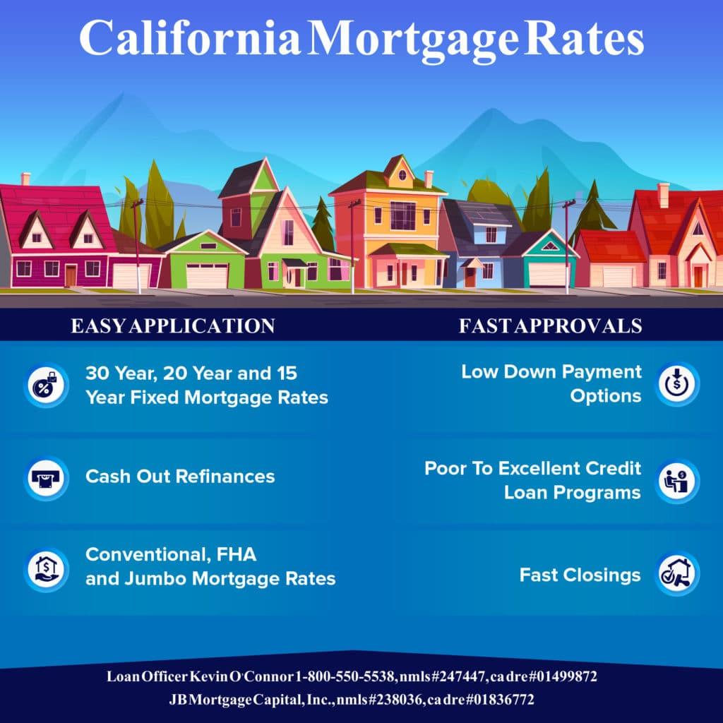 California mortgage rates