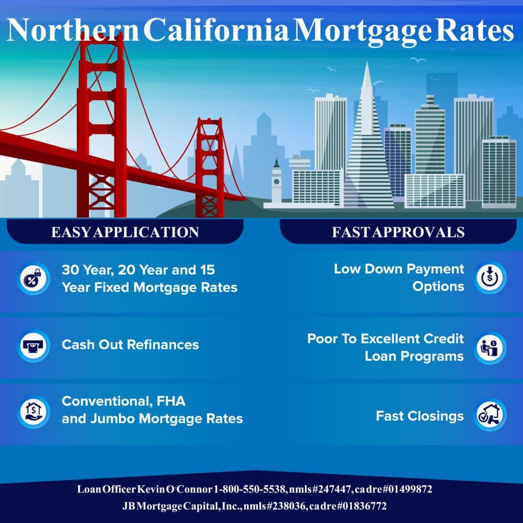 Northern California Mortgage Rates