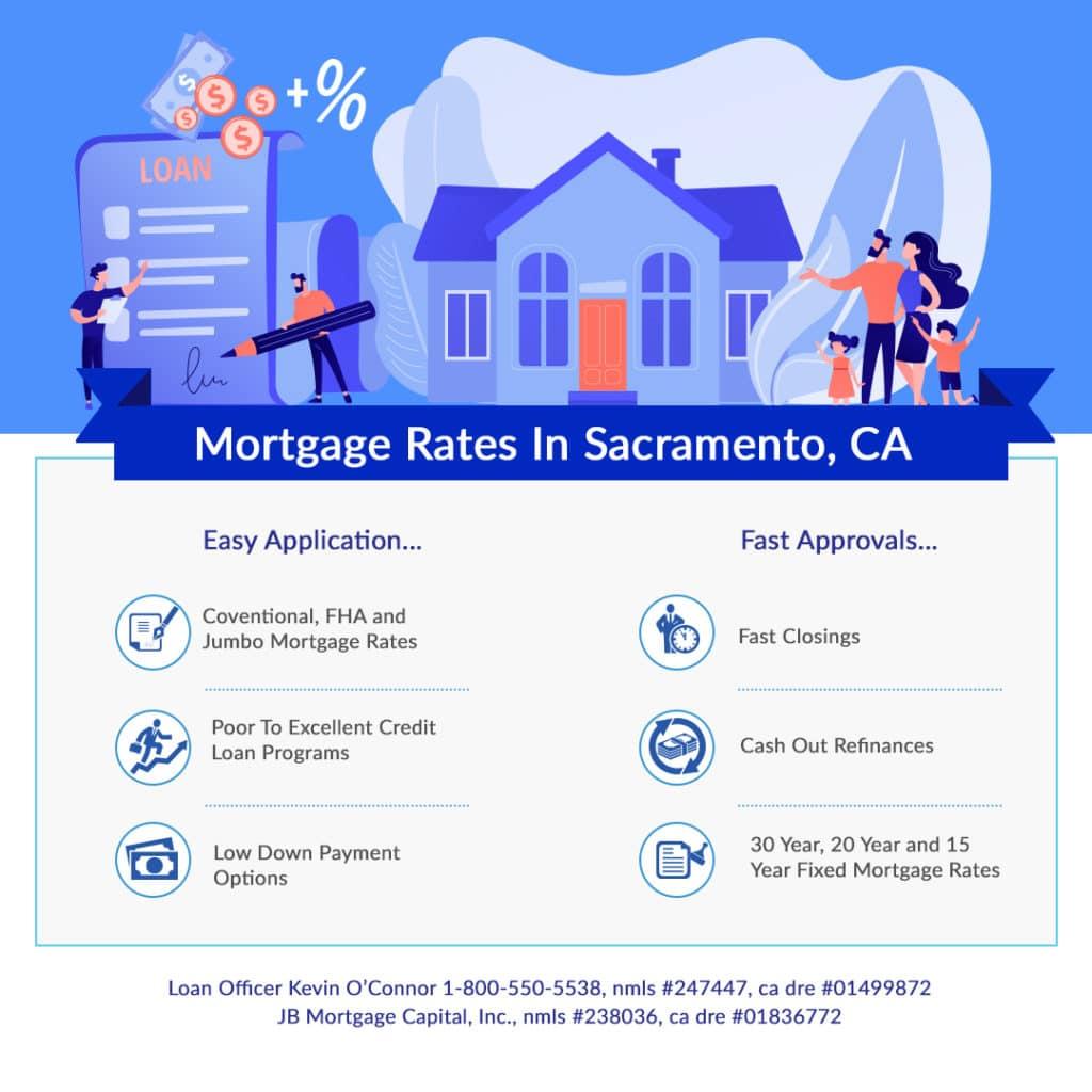 Sacramento California Mortgage Rates