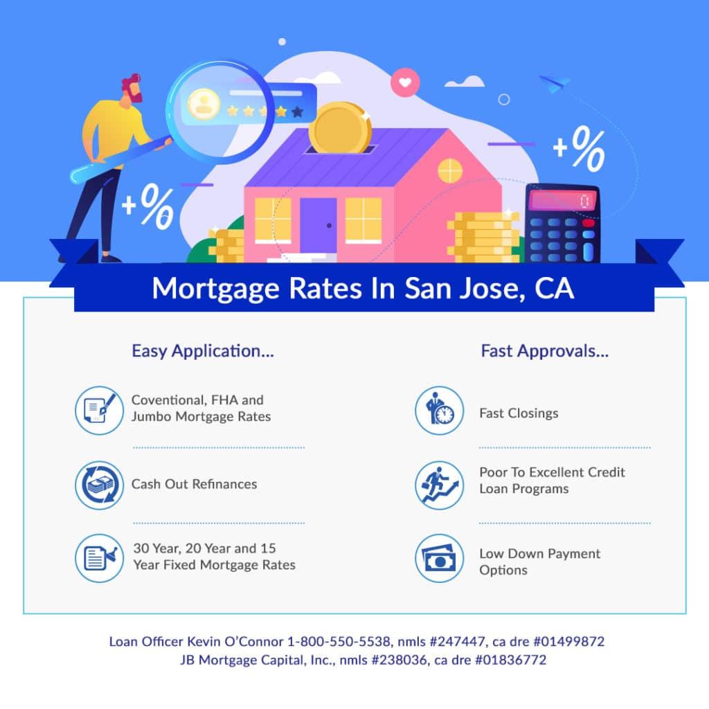 San Jose California mortgage rates