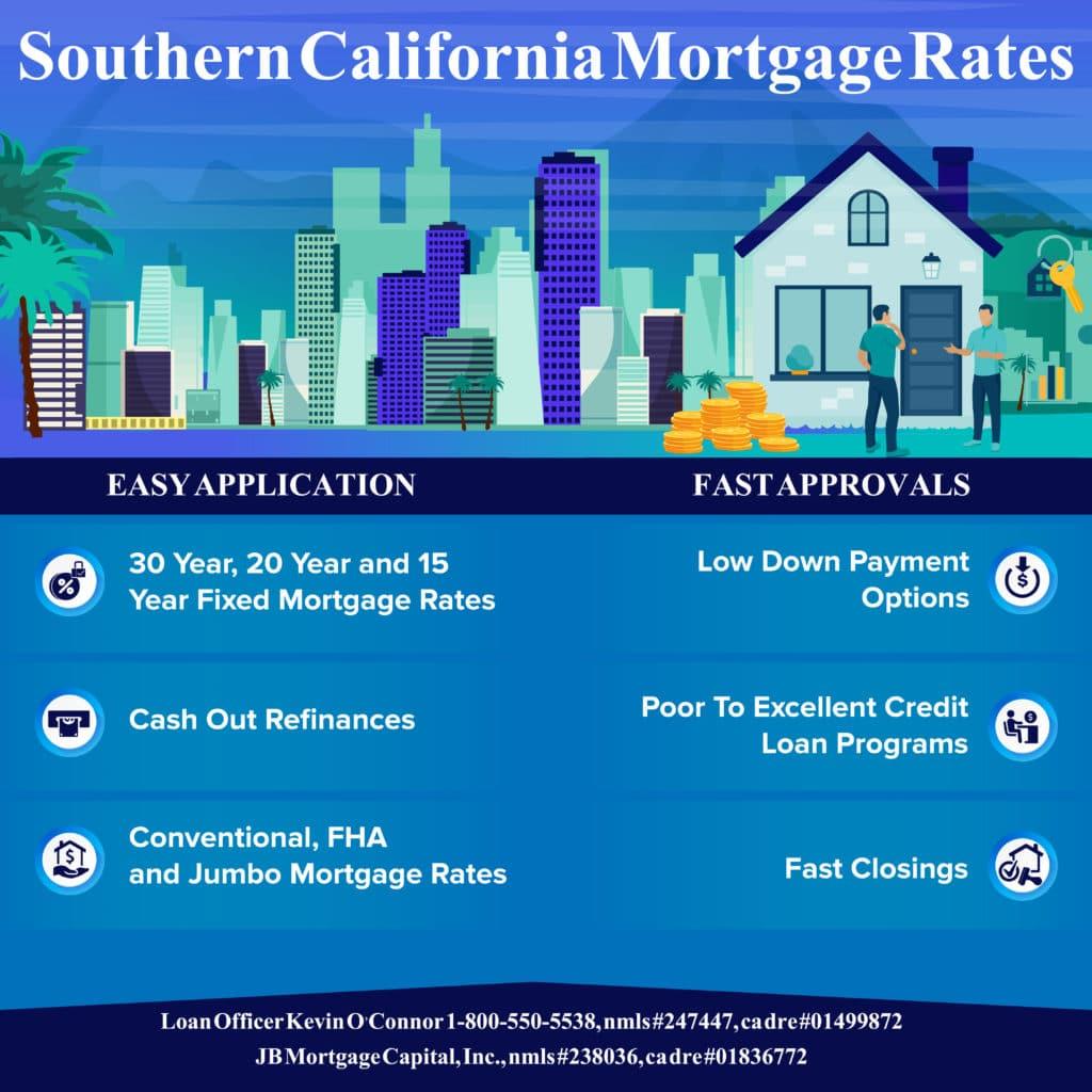 Southern California mortgage rates